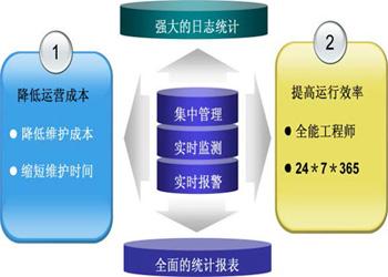 6,自动与visio集成,监控状态一目了然 sum与visio图络图,机架图的